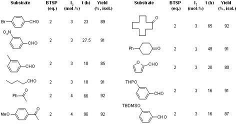 Iodine-Catalyzed, Efficient and Mild Procedure for Highly