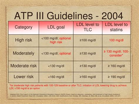PPT - NCEP ATP III Cholesterol Guidelines and Updates