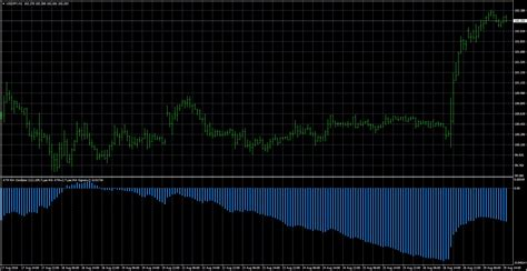 FX with MT4 [MT4 Indicator images 14]
